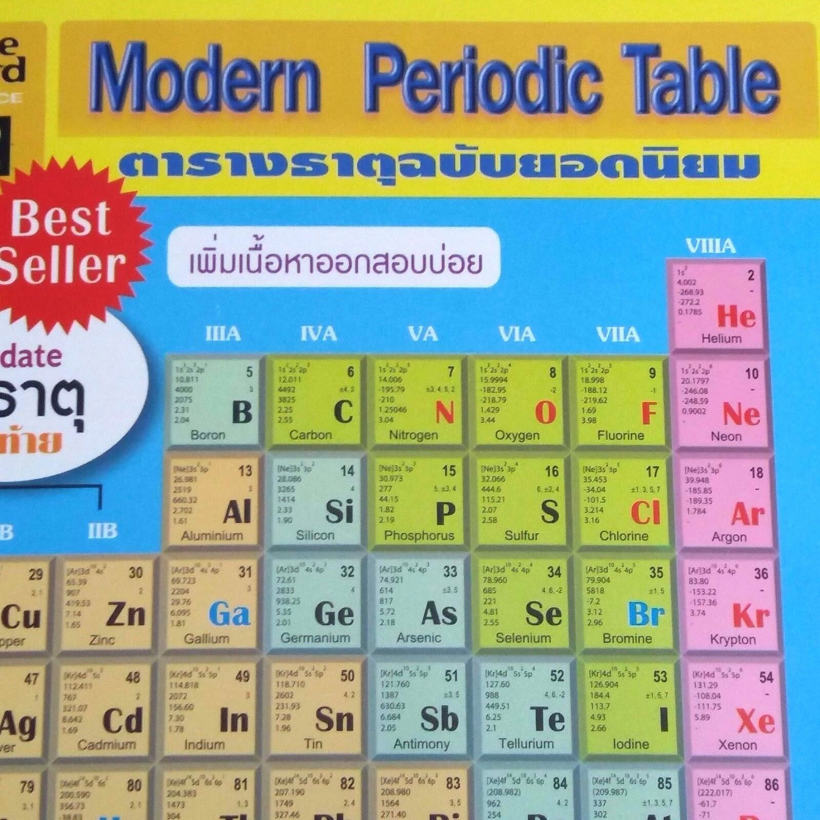 Periodic table game ideas image collections periodic table images learning the periodic table game gallery periodic table images periodic table of the elements educational science gamestrikefo Image collections