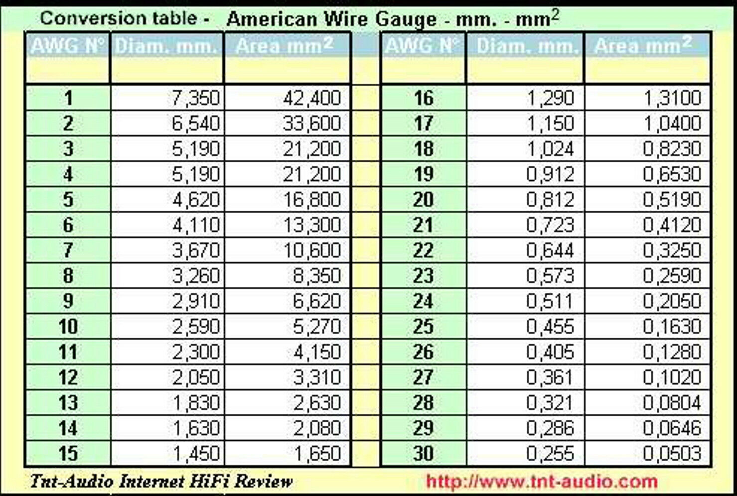 Great american wire gauge conversion pictures inspiration generous american wire gauge table photos electrical and wiring keyboard keysfo Gallery