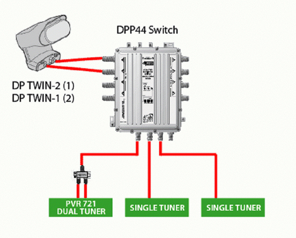 s l1600 dish dp44 pro plus 44 switch and power inserter kit ebay dpp44 switch wiring diagram at alyssarenee.co