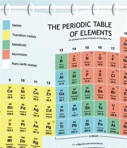 big periodic table