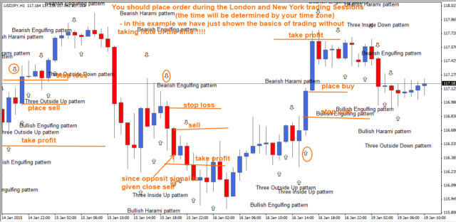 Forex candle reversal patterns
